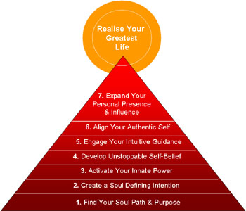 Awaken Your Soul Path Program